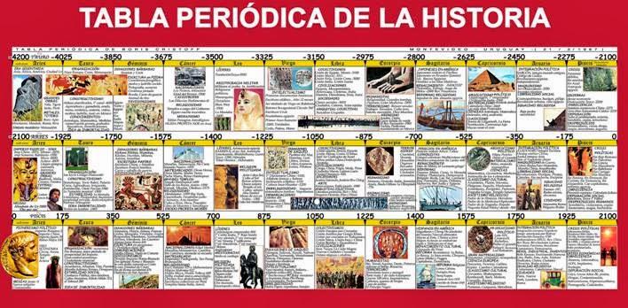 Curso de qumica janet vega historia de la tabla peridica historia de la tabla peridica urtaz Image collections