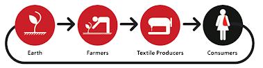Consumo textil responsable