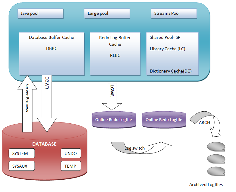 Oracle architecture learn oracle dba below is the basic diagram of oracle architecture ccuart Image collections