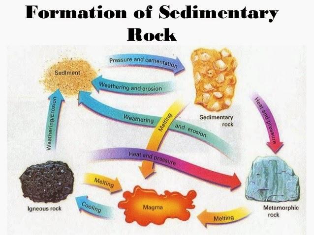 The Physical Geography of Moab, Utah: Basic Rock Types Around Moab, Utah