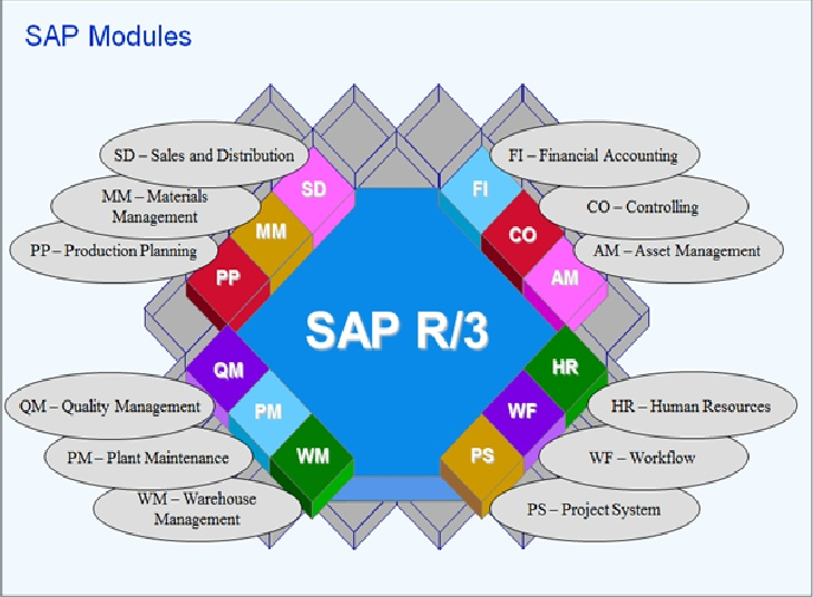 sap bw sap modules diagram with other sap fico concept and configuration: sap introduction of all sap modules diagram