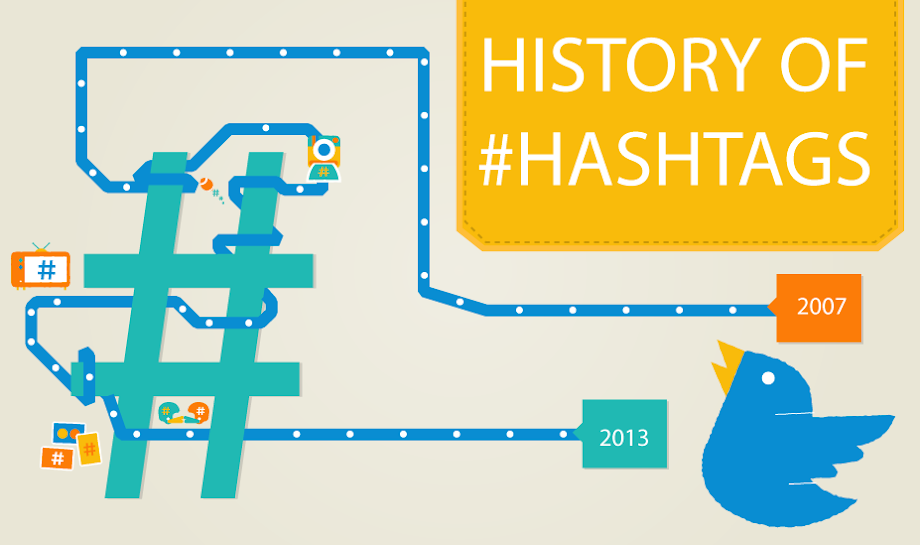 History of hashtags ,How Twitter Transformed The #Hashtag Symbol From Humble Pound To Hyperlink Verb [infographic]
