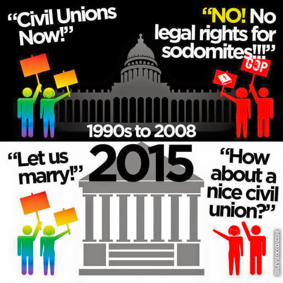 what is a civil union The civil union law is expressly designed to extend that same protection to same-sex couples they compare civil union legislation to legalizing inter-racial marriage, which was also once considered ungodly and unnatural one need not become a vermont resident to marry or enter a civil union there.