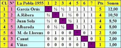 Clasificación según puntuación del I Torneo Nacional de Ajedrez de La Pobla de Lillet 1955