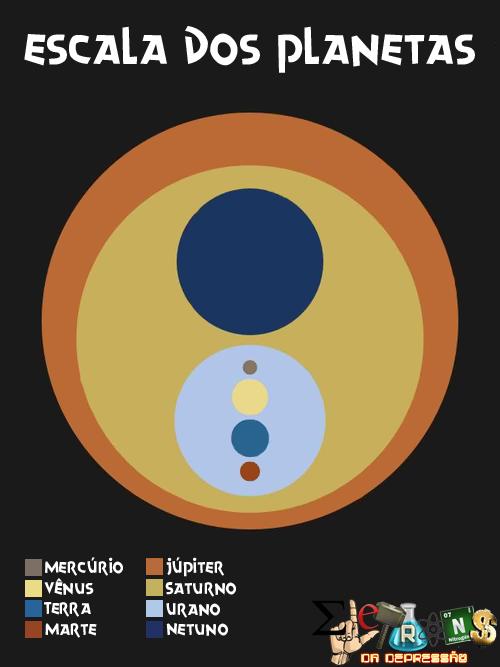 Escala dos Planetas