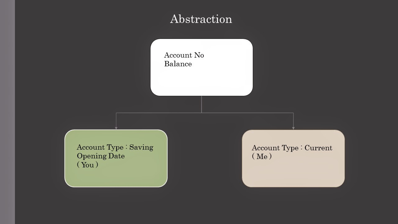 abstraction   object oriented programming