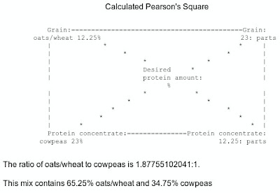 calculated feed mix using Pearsons Square