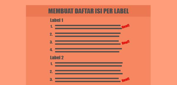 Membuat Sitemap dengan Tag NEW Pada Label yang Mendapat Artikel Baru