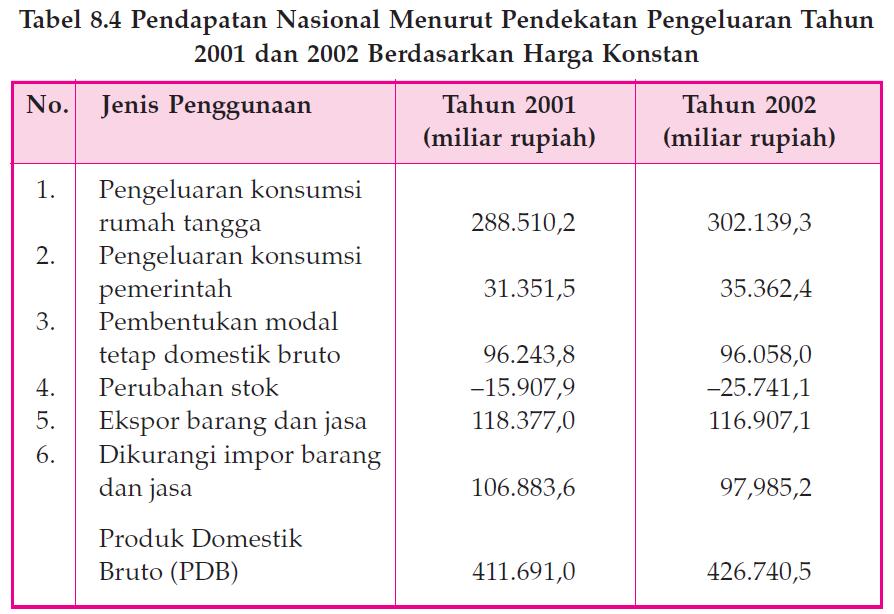 Metode Penghitungan Pendapatan Nasional dengan Pendekatan Pengeluaran 6