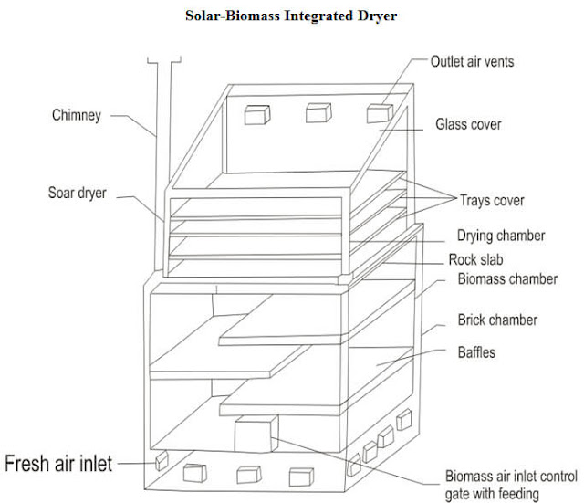 Solar-Biomass Integrated Dryer