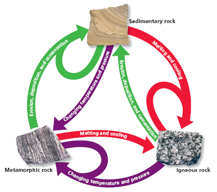 Blast from the past the rock cycle georneys agu blogosphere a more realistic rock cycle diagram figure taken from here ccuart