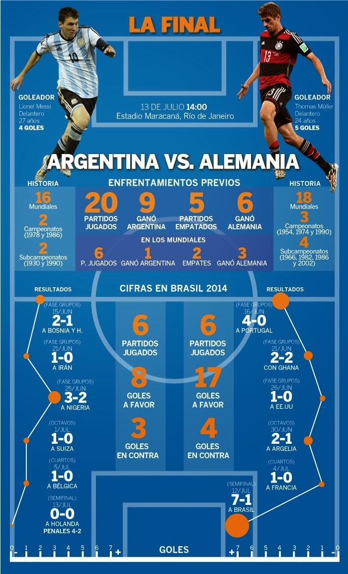 InfoMixta - FUTBOL, SELECCIONES ALEMANIA VS ARGENTINA, COPA MUNDIAL Brasil2014, HORARIO, ALINEACION, MARCADOR, ESTADISTICAS, ONLINE