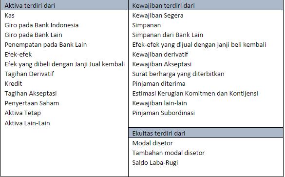 Laporan Keuangan Perbankan Laporan Posisi Keuangan My Blog