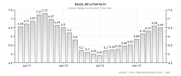Brazil mid-July inflation likely outpaces target midpoint