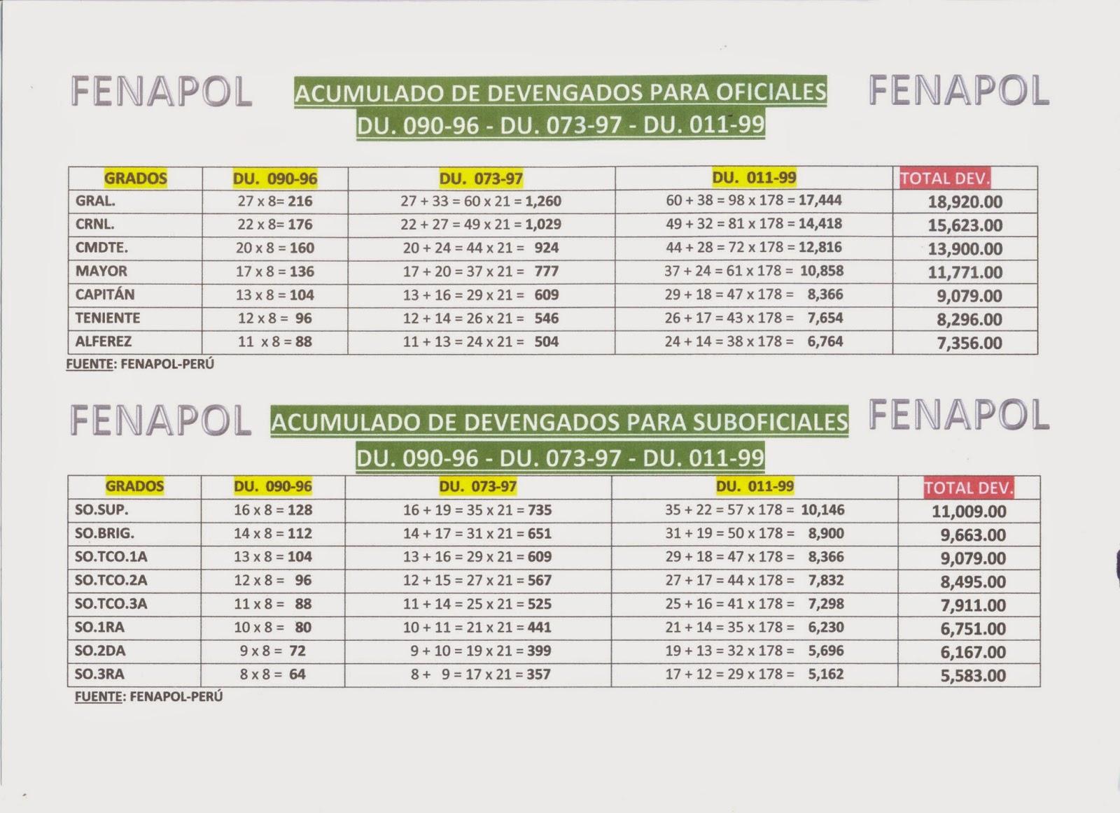 LAS FUERZAS DEL ORDEN : FFAA Y PNP: HAY ESPERANZAS, ESTOS SON LOS ...