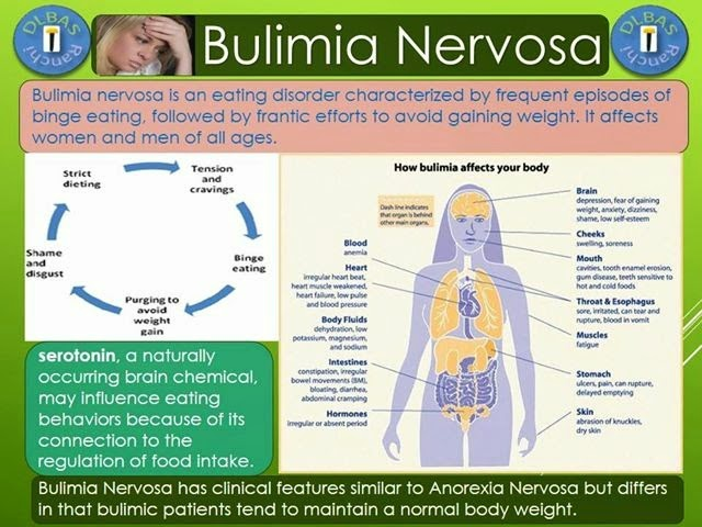 Bulimia effects