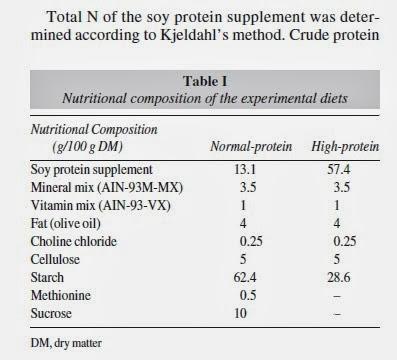 Dieta Dukan Ratas Problemas Renales Y Una Mejor Prensa E