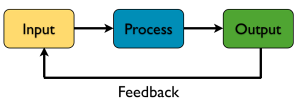 output and input process in banking The input-process-output model of systematic innovation posted on july 3, 2014 by detlef in creativity, innovation method all systems can be understood using an input-process-output (ipo) model, and the system we call innovation is no exception.
