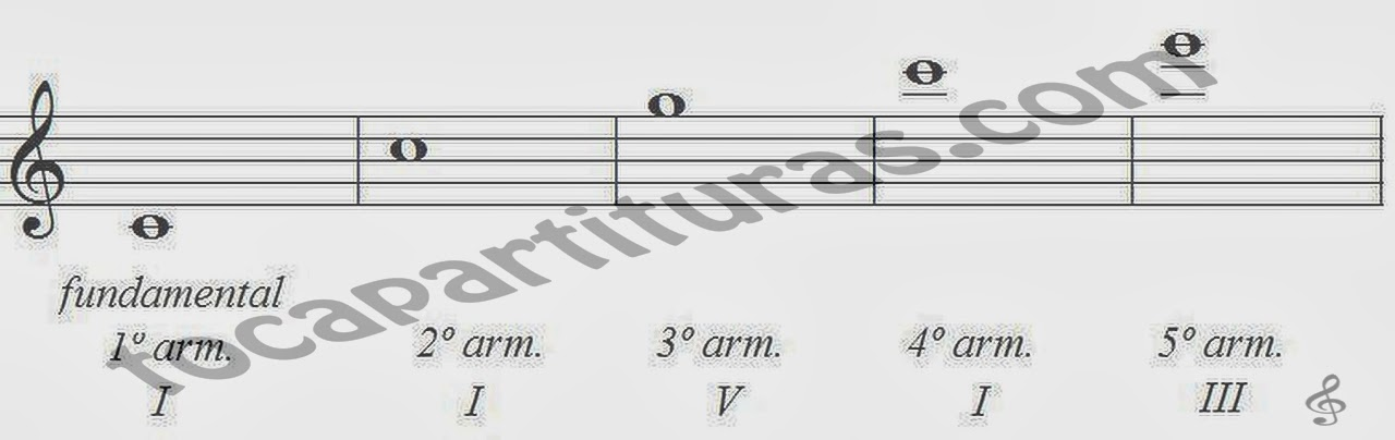 Aparición de los armónicos en el saxo: