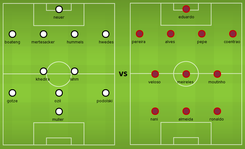 Possible lineups Germany vs Portugal