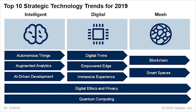 10 Strategic Technology Trends for 2019 by Gartner
