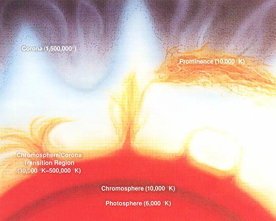 layers of sun. Sun#39;s nuclear reactor core