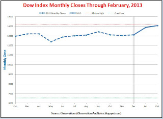 Stock market (DJIA) monthly performance results; closing prices last 12 months through February 2013
