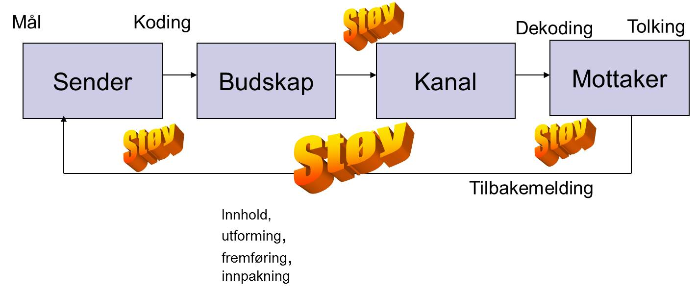 Hva er kommunikasjonsprosessen