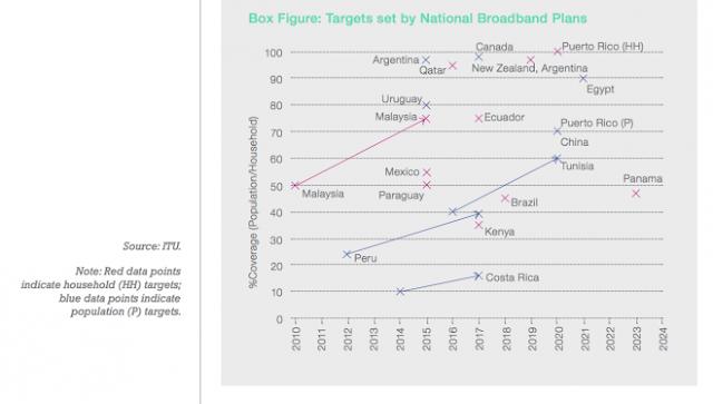 Más 4 mil millones de personas quedarían sin acceso a Internet antes de 2016