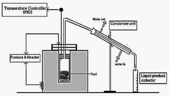 28 furthermore Lubricating Oil in addition Distillation besides Natural Gas Pipeline Pressor Diagram furthermore How To Convert Plastic To Oil. on oil refinery diagram