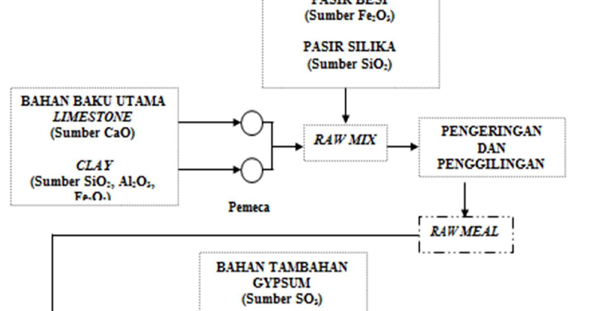 Ilmu Kuliah Teknik  Gambaran umum proses pembuatan semen