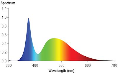 LED светильник HAPPY SUN 650 W 2