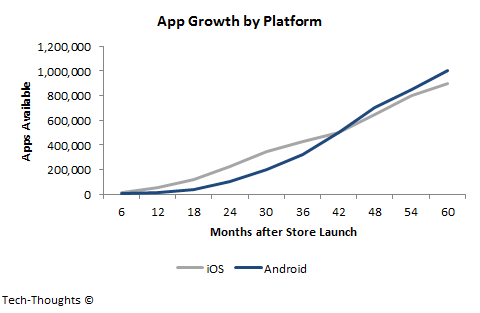 App Growth by Platform