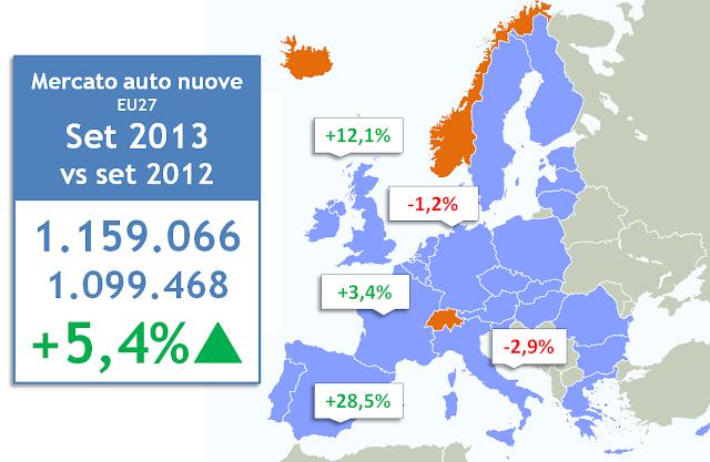 Auto nuove Unione Europea settembre 2013, crescita vendite principali Paesi