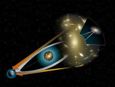 Matéria escura gera controvérsia Gravitational_lens-full
