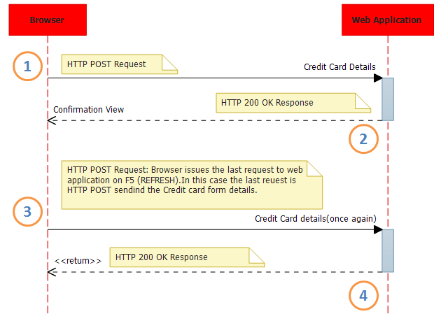 UML sequence diagram showing duplicate form submit issue