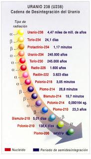 _cadena_de_desintegración_del_uranio_