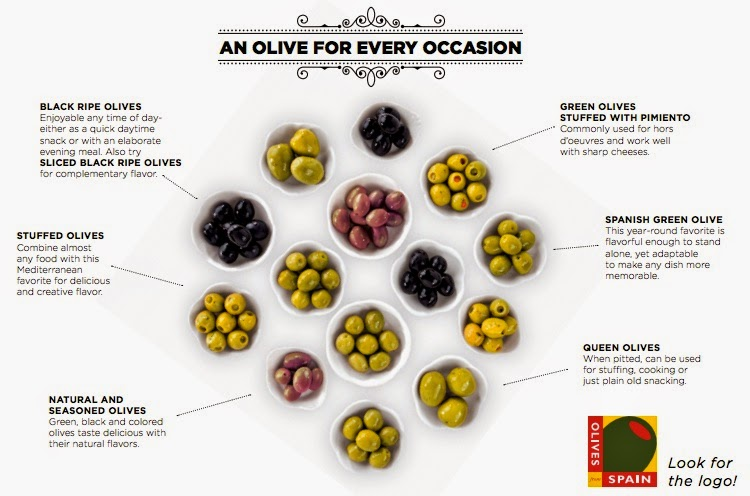 All about Olives From Spain