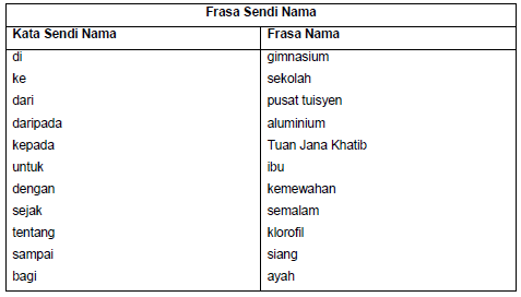 Kata Sendi Nama Related Keywords - Kata Sendi Nama Long Tail Keywords