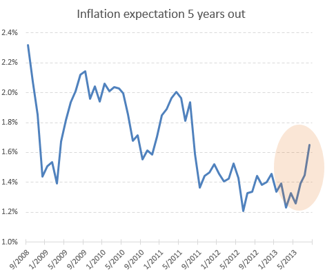 FOMC members fret over deflation risks – Sober Look