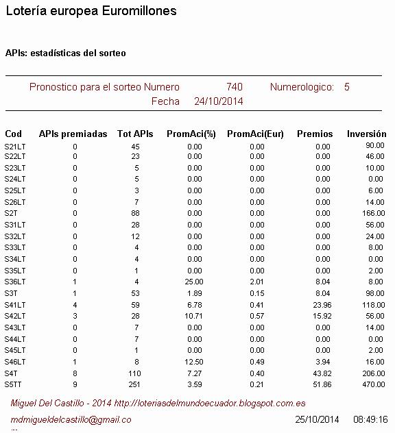 estadísticas del sorteo de la lotería europea euromillones