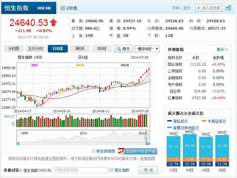 中国株コバンザメ投資 香港ハンセン指数20140729