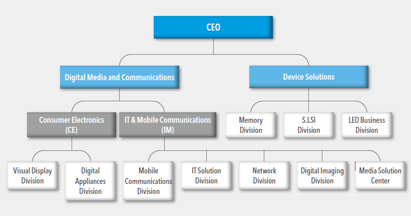Samsung Mission And Vision >> Visible Business: Samsung Organizational Chart (2012)