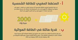 المخطط المغربي للطاقة الشمسية