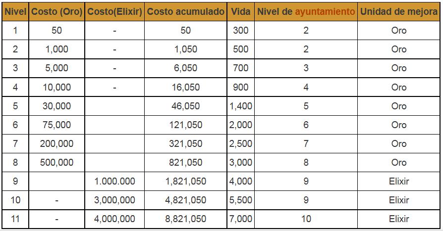 de costos y estadsticas por nivel del de muro