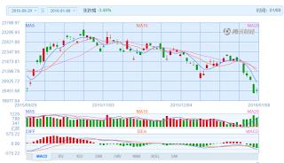 中国株コバンザメ投資 香港ハンセン指数20160108