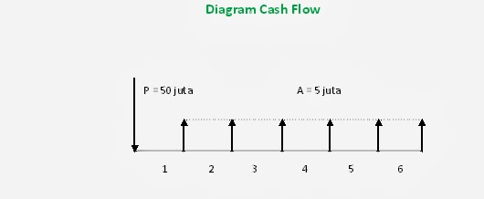 Budi santoso cash flow dalam ekonomi teknik mahasiswa ingin menabung di bank dengan setoran awal sebesar rp 5000000 per tahun dan akan diambil pada tahun ke 5 sedangkan bunga yang ditawari di ccuart Image collections