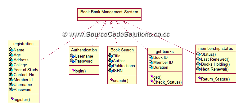 class diagram for book bank management system   cs   case tools    class diagram for book bank management system   cs   case tools lab