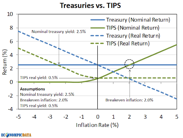 relationship between treasury bonds and inflation