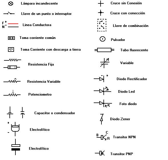 Electrotecnia lectura e interpretacion de planos electricos for Simbologia de planos arquitectonicos pdf